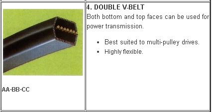 4-1 Jenis V belt Mesin Pertanian