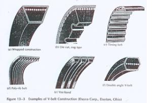 Pengertian V-belt & Cara Mengukurnya 8
