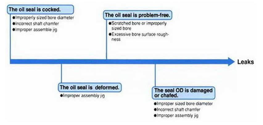 Cara memasang seal oil yang benar 9
