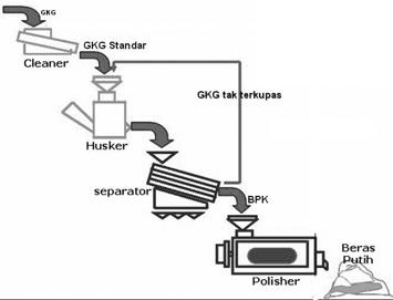 Mesin penggilingan padi