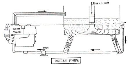dengan-pompa Sistem Pendingin Mesin Diesel