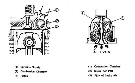 Sistem Pembakaran di Mesin Diesel 1