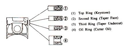Cara Pemasangan Ring Piston Mesin Diesel 2