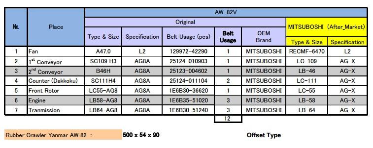 aw-82 Ukuran dan Type V Belt untuk Combine Harvester