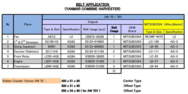 aw70 Ukuran dan Type V Belt untuk Combine Harvester
