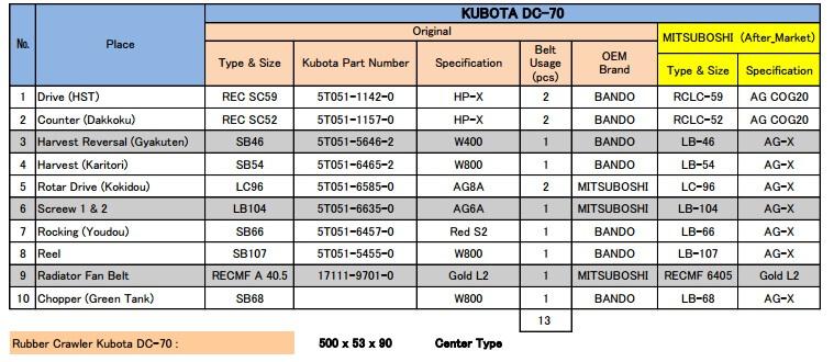 dc70 Ukuran dan Type V Belt untuk Combine Harvester