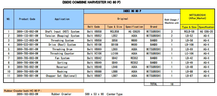 iseki-80 Ukuran dan Type V Belt untuk Combine Harvester