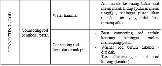 a2 Analisa Kerusakan Mesin Diesel dan Penyebabnya (Bagian 2)