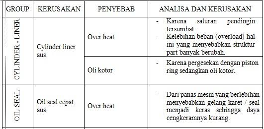 a3 Analisa Kerusakan Mesin Diesel dan Penyebabnya (Bagian 2)