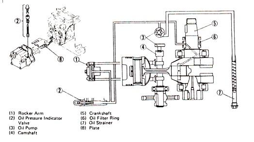 Aliran Minyak Pelumas Mesin Diesel 1